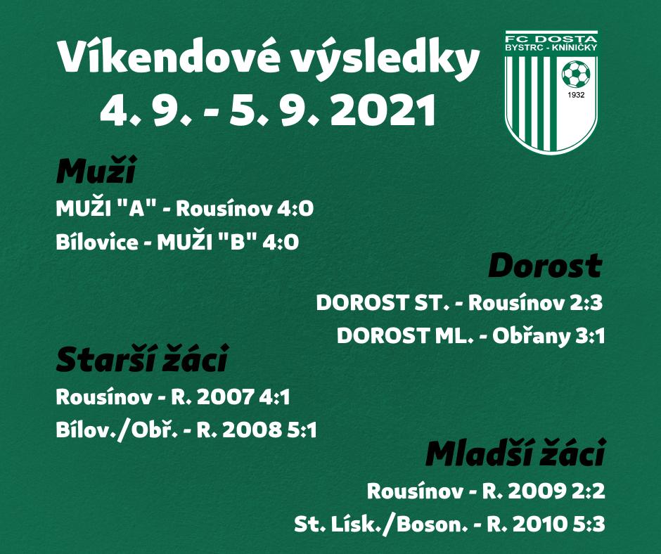 FC Dosta Bystrc - Kníničky Souhrn výsledků za víkend 4. 9. - 5. 9. 2021 Novinky