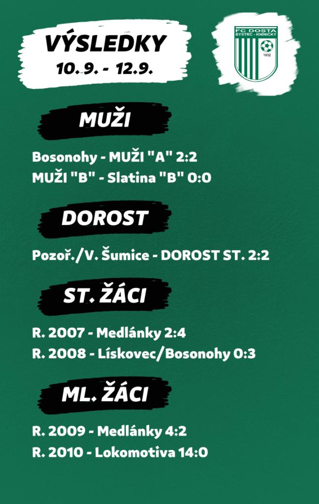 FC Dosta Bystrc - Kníničky Výsledkový servis 10. 9. - 12. 9. Novinky